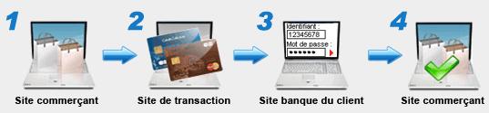 4 étapes pour une transaction 3D Secure